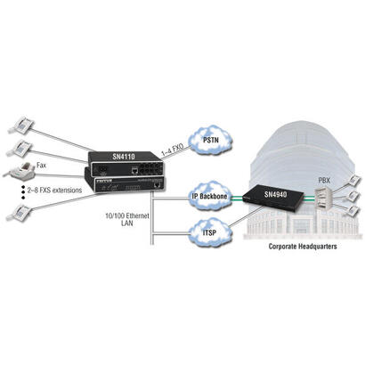 patton-sn4118-pasarel-y-controlador